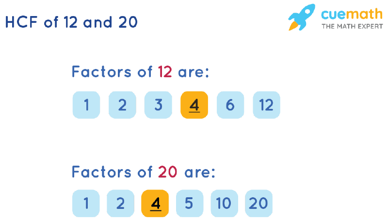 HCF of 12 and 20 by Listing Common Factors