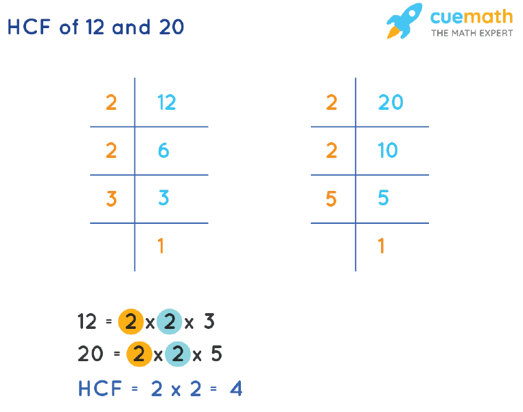 HCF of 12 and 20 by Prime Factorization