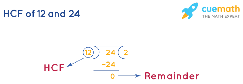 HCF of 12 and 24 by Long Division