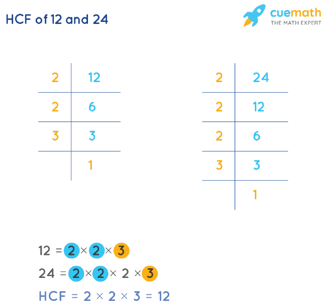 HCF of 12 and 24 by Prime Factorization