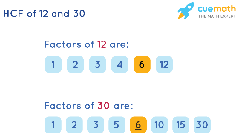 HCF of 12 and 30 by Listing Common Factors
