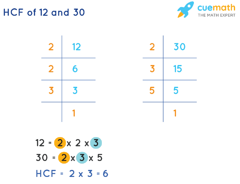 HCF of 12 and 30 by Prime Factorization