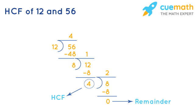 HCF of 12 and 56 by Long Division