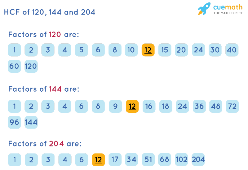 HCF of 120, 144 and 204 by Listing Common Factors
