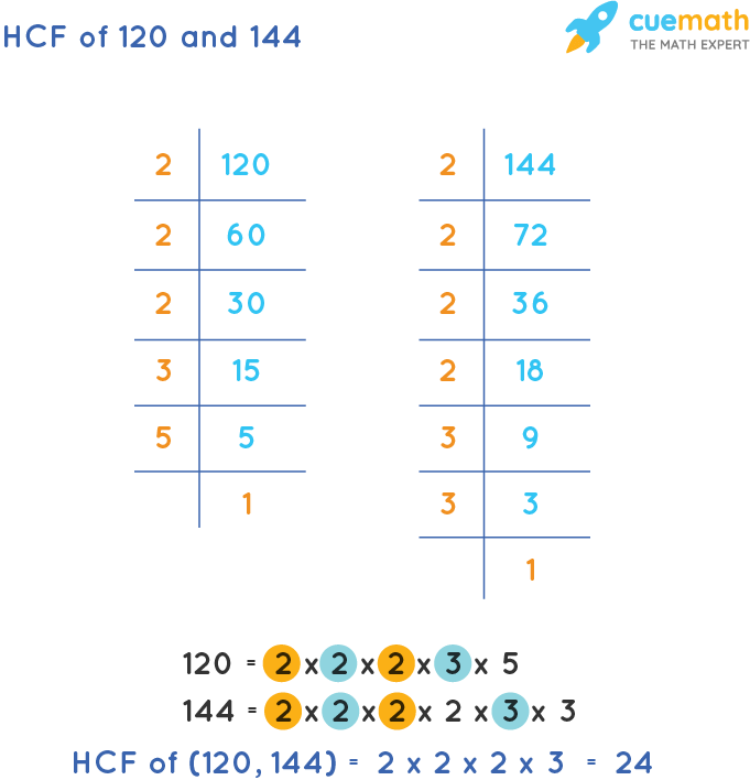HCF of 120 and 144 by Prime Factorization