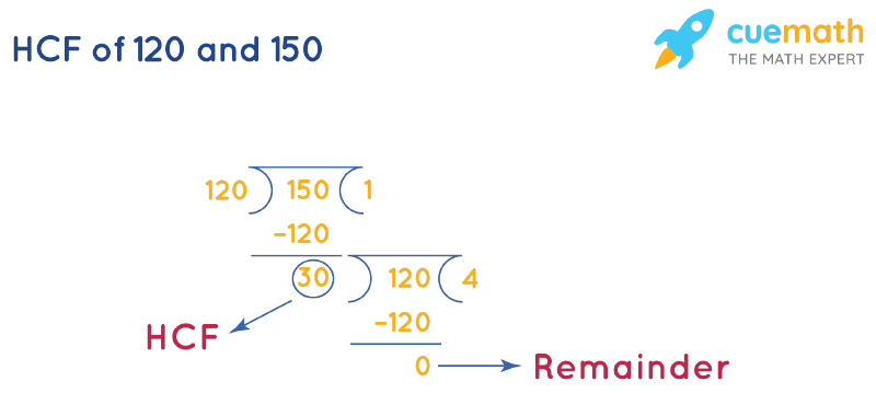 HCF of 120 and 150 by Long Division