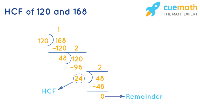HCF of 120 and 168 by Long Division