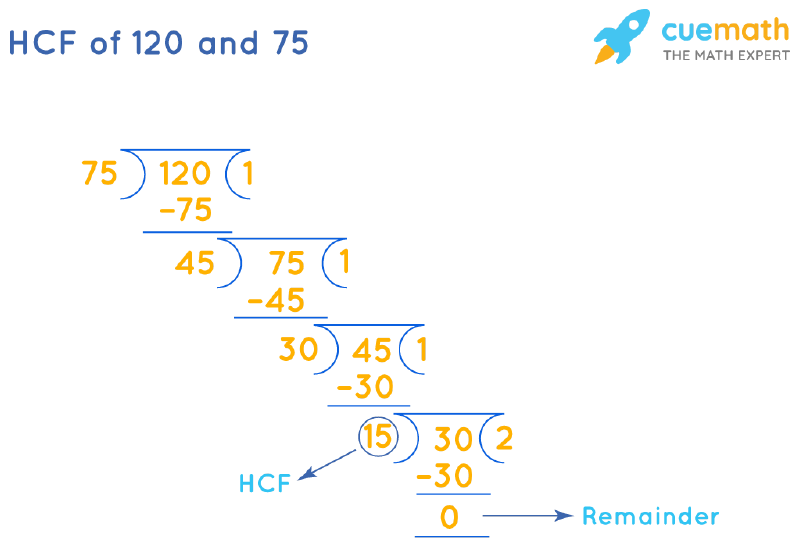 HCF of 120 and 75 by Long Division