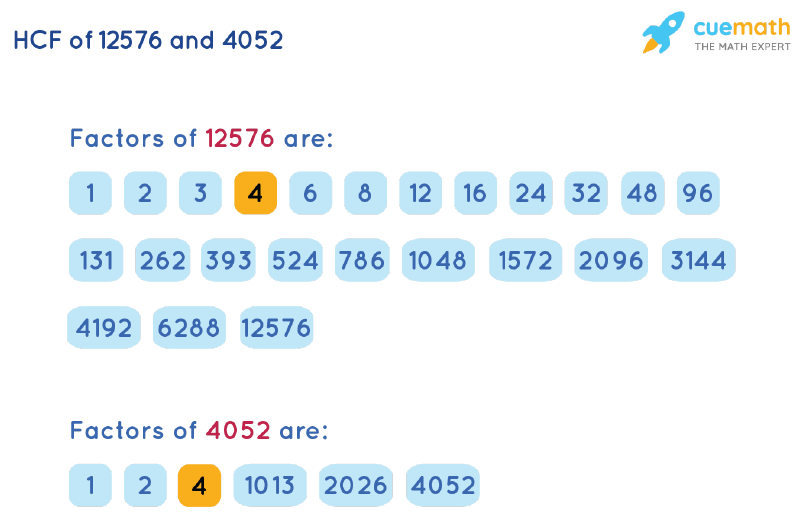 HCF of 12576 and 4052 by Listing Common Factors