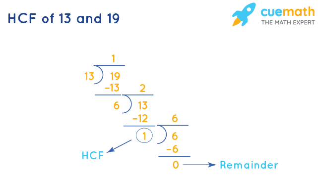 HCF of 13 and 19 by Long Division