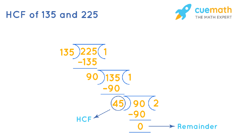 HCF of 135 and 225 by Long Division