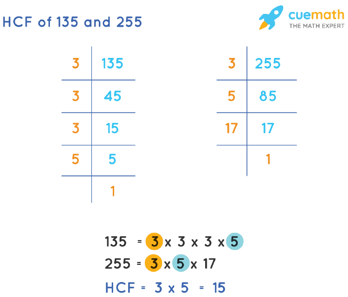 HCF of 135 and 255 by Prime Factorization
