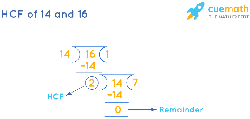 HCF of 14 and 16 by Long Division
