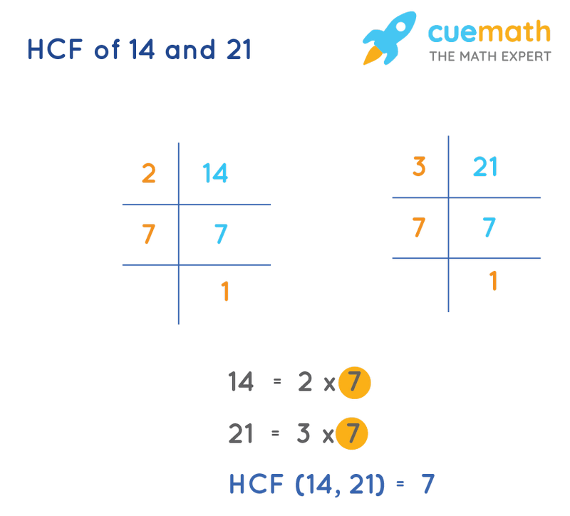 HCF of 14 and 21 by Prime Factorization