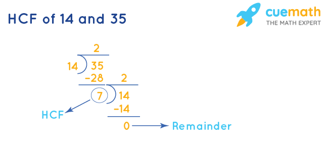 HCF of 14 and 35 by Long Division