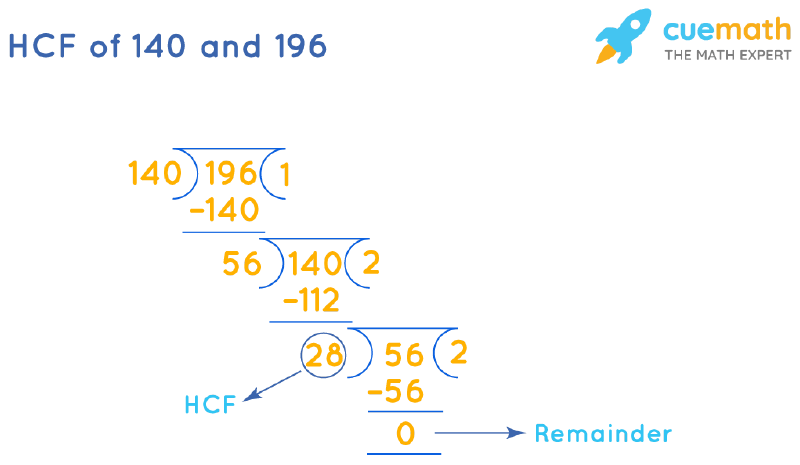 HCF of 140 and 196 by Long Division