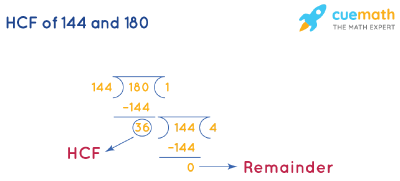 HCF of 144 and 180 by Long Division