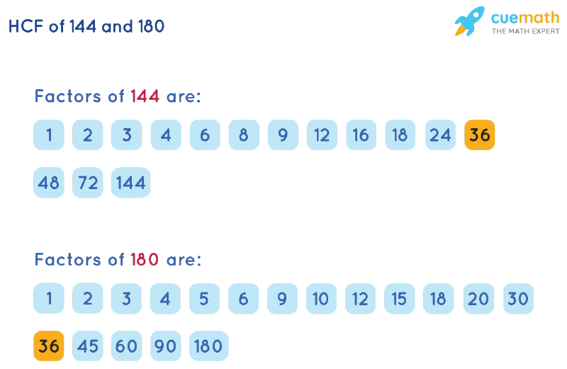 HCF of 144 and 180 by Listing Common Factors