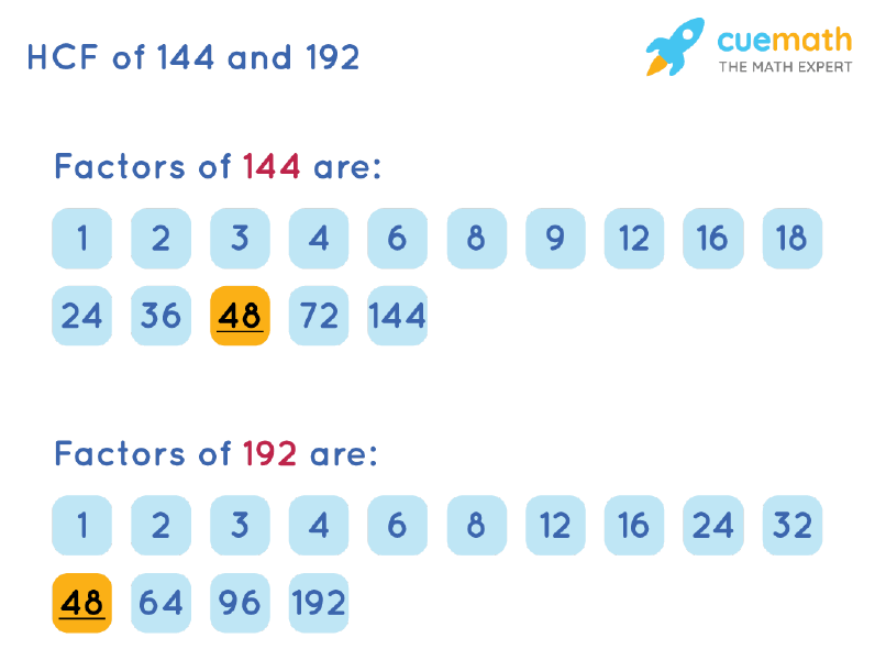 HCF of 144 and 192 by Listing Common Factors
