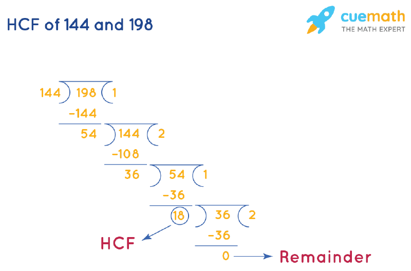 HCF of 144 and 198 by Long Division