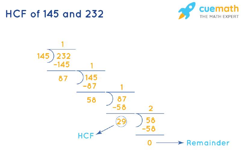 HCF of 145 and 232 by Long Division