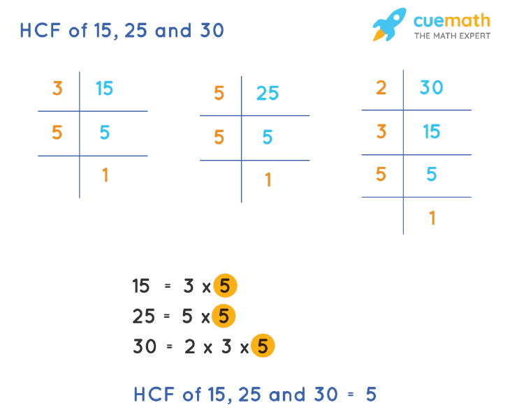 HCF of 15, 25 and 30 by Prime Factorization