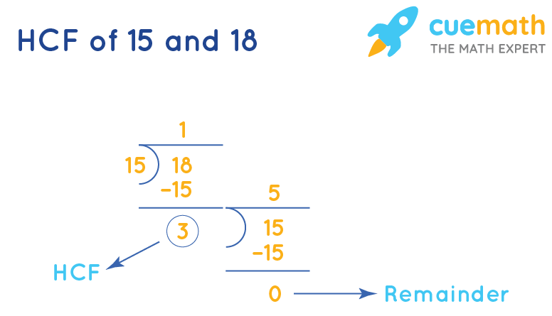 HCF of 15 and 18 by Long Division