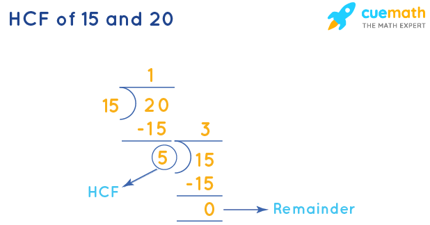 HCF of 15 and 20 by Long Division
