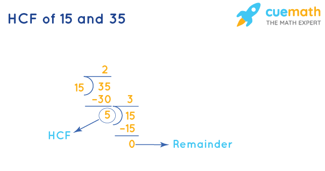 HCF of 15 and 35 by Long Division