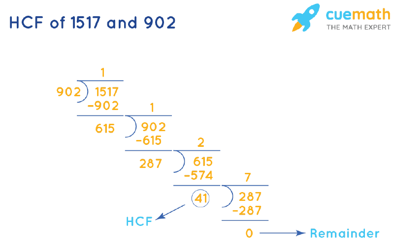 HCF of 1517 and 902 by Long Division