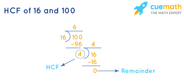 HCF of 16 and 100 by Long Division