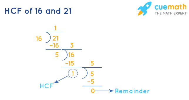 HCF of 16 and 21 by Long Division