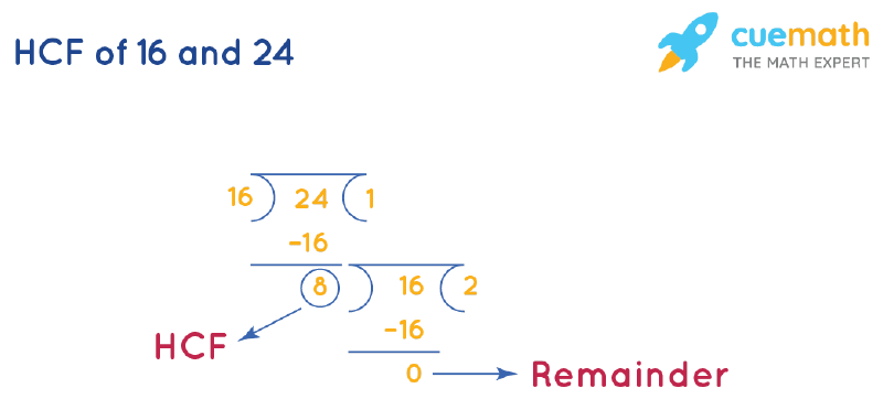 HCF of 16 and 24 by Long Division
