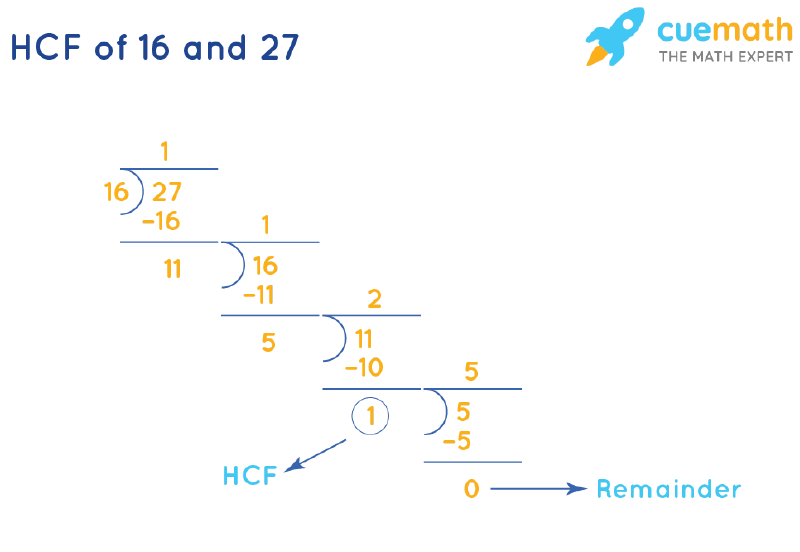 HCF of 16 and 27 by Long Division