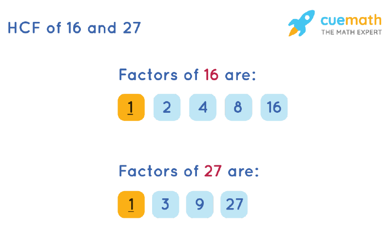 HCF of 16 and 27 by Listing Common Factors