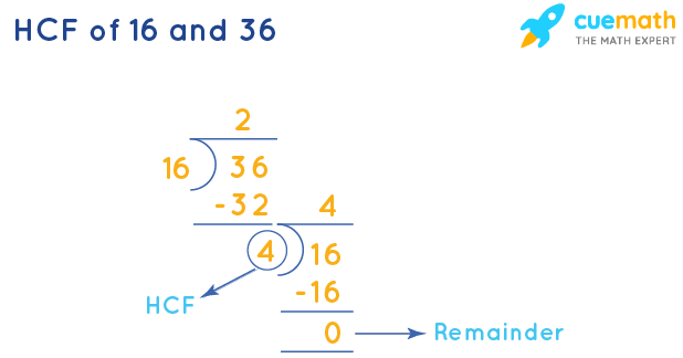 HCF of 16 and 36 by Long Division