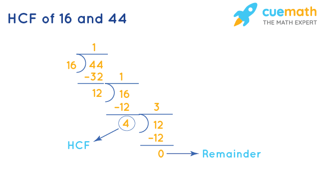 HCF of 16 and 44 by Long Division