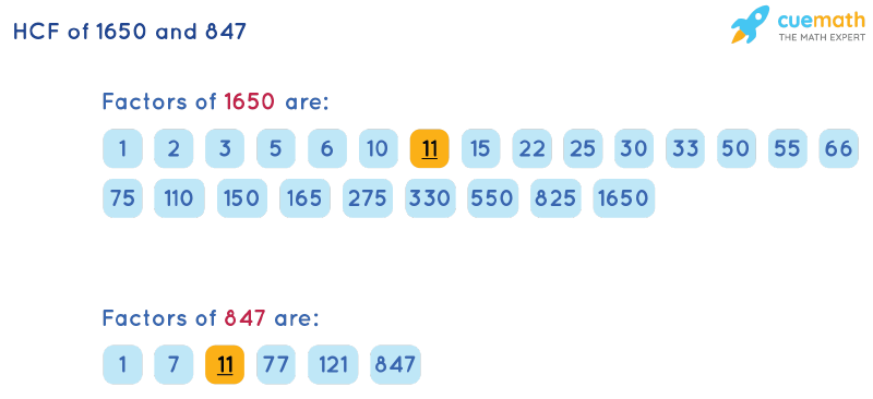 HCF of 1650 and 847 by Listing Common Factors