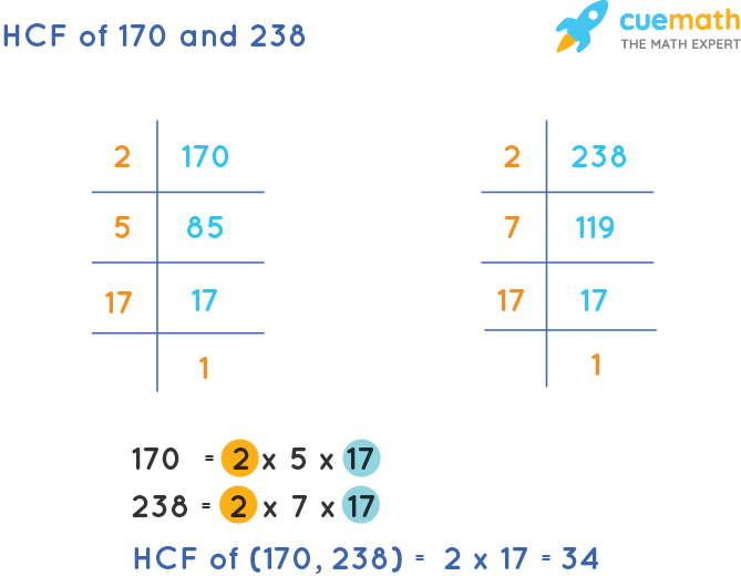 HCF of 170 and 238 by Prime Factorization