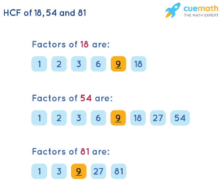 HCF of 18, 54 and 81 by Listing Common Factors