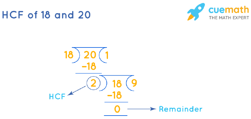 HCF of 18 and 20 by Long Division