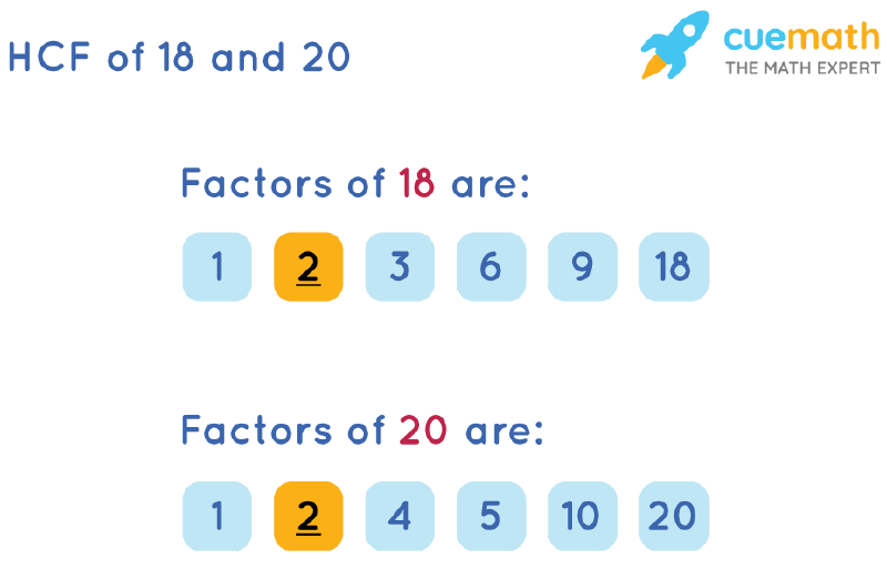 HCF of 18 and 20 by Listing Common Factors