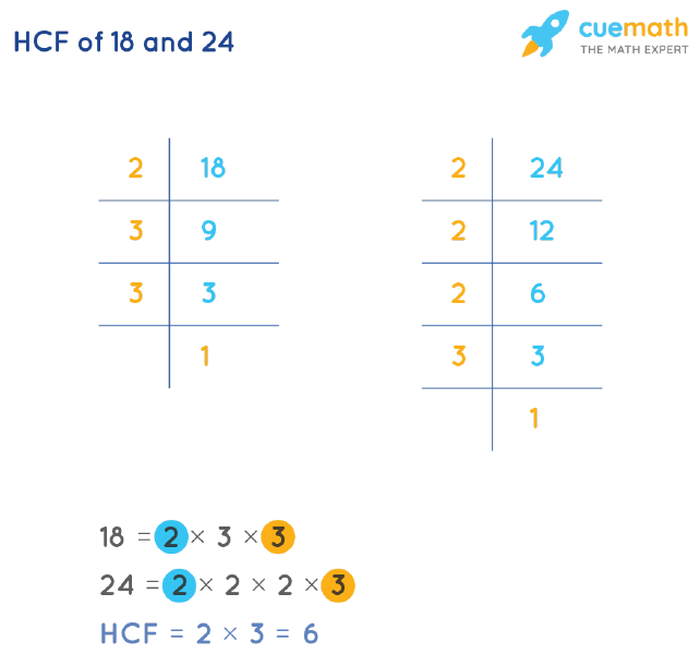 HCF of 18 and 24 by Prime Factorization