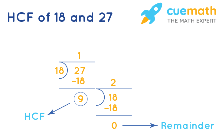 HCF of 18 and 27 by Long Division