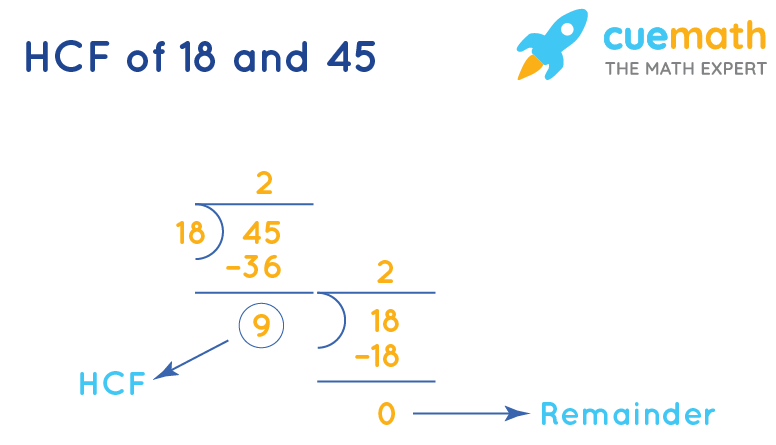 HCF of 18 and 45 by Long Division