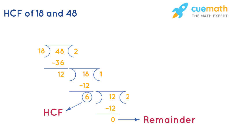 HCF of 18 and 48 by Long Division