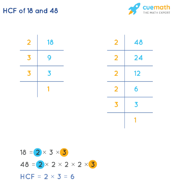 HCF of 18 and 48 by Prime Factorization