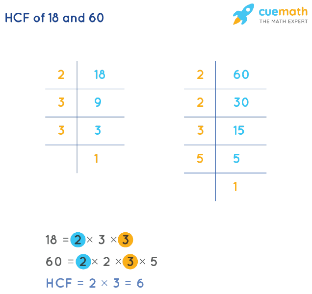 HCF of 18 and 60 by Prime Factorization