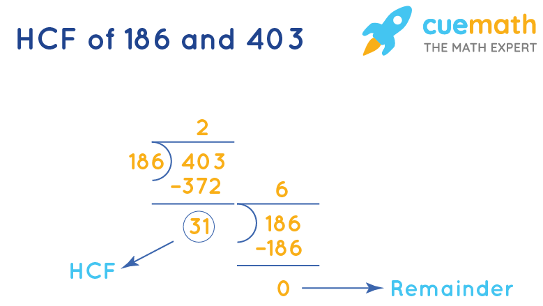 HCF of 186 and 403 by Long Division