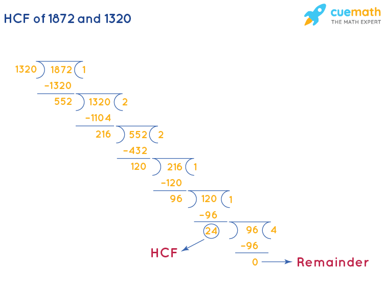 HCF of 1872 and 1320 by Long Division